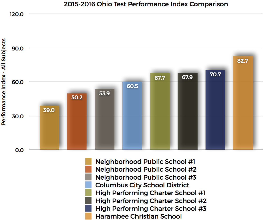 Harambee Student Performance Graph