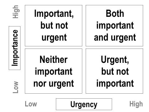 Importance and Urgency chart